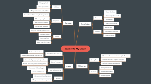 Mind Map: Journey to My Dream