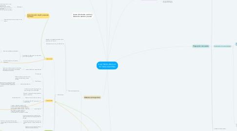 Mind Map: ELECTROQUÍMICA Y POTENCIOMETRIA