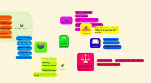 Mind Map: Teoría del Aprendizaje Significativo