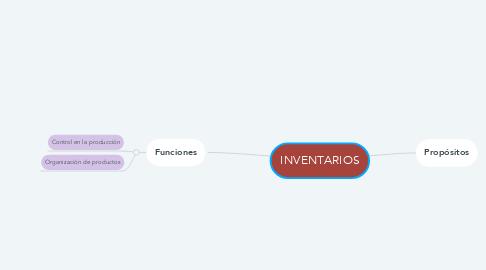 Mind Map: INVENTARIOS