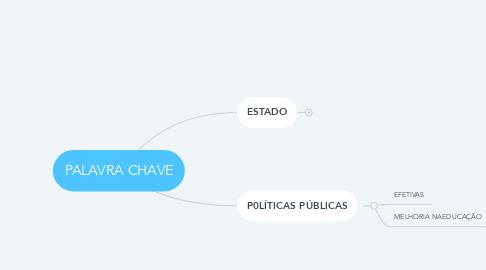 Mind Map: PALAVRA CHAVE
