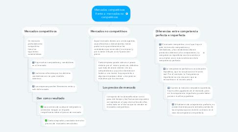 Mind Map: Mercados competitivos frente a  mercados no competitivos
