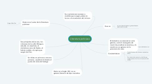 Mind Map: Literatura policiaca