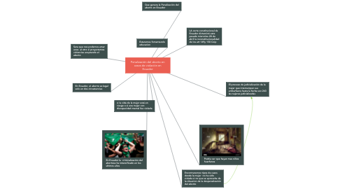 Mind Map: Penalización del aborto en casos de violación en Ecuador