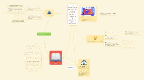 Mind Map: La importancia de las TIC para la  educación superior en tiempos de la  pandemia por COVID-19