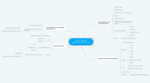 Mind Map: LAS TIC PARA LA INVESTIGACIÓN SOCIAL