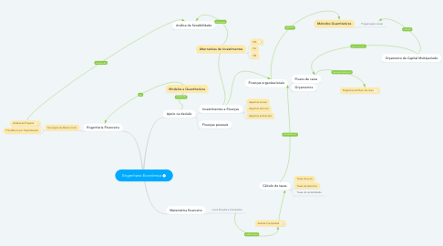 Mind Map: Engenharia Econômica