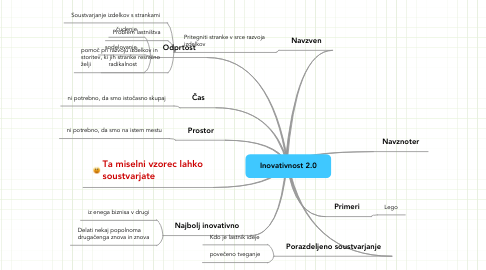 Mind Map: Inovativnost 2.0