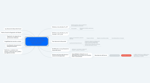 Mind Map: Elementos y conceptos  relacionados con la política social, su diseño y administración.