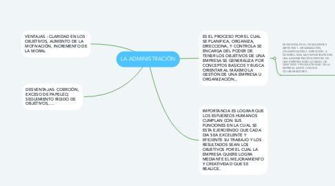 Mind Map: LA ADMINISTRACIÒN