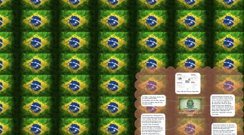 Mind Map: PRIMEIRA REPUBLICA DO BRASIL