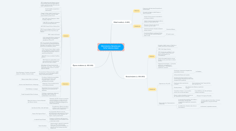 Mind Map: Movimientos literarios por Sofía Valencia López
