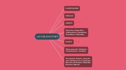 Mind Map: LAS OBLIGACIONES