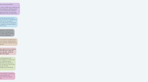 Mind Map: Redacción de Articulo Científico