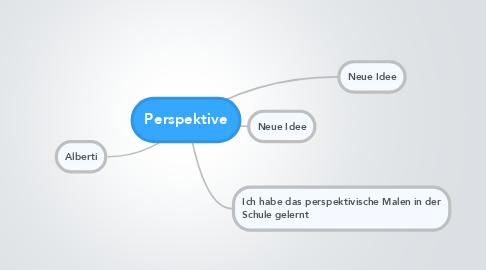Mind Map: Perspektive