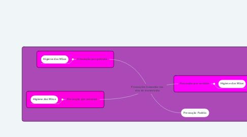 Mind Map: Precauções baseadas nas vias de transmissão