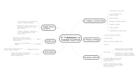 Mind Map: Os Trabalhadores na Sociedade Industrial