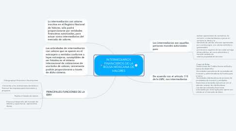 Mind Map: INTERMEDIARIOS FINANCIEROS DE LA BOLSA MEXICANA DE VALORES