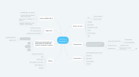 Mind Map: Síndrome Metabólica