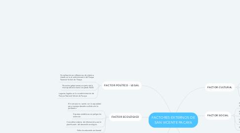 Mind Map: FACTORES EXTERNOS DE SAN VICENTE PACAYA