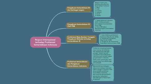 Mind Map: Respon Internasional  terhadap Proklamasi  kemerdekaan Indonesia