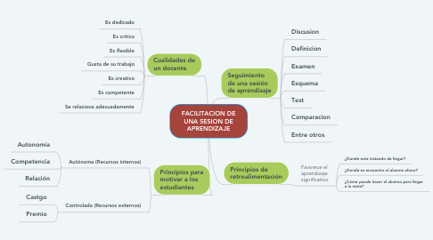 Mind Map: FACILITACION DE UNA SESION DE APRENDIZAJE
