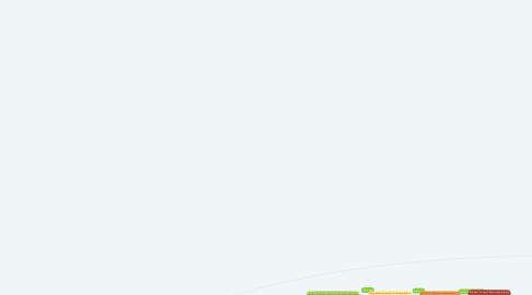 Mind Map: Instrumentos Internacionales de Protección Ambiental
