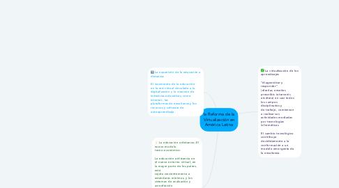 Mind Map: la Reforma de la Virtualización en América Latina