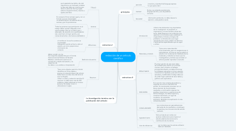 Mind Map: redacción de un articulo científico