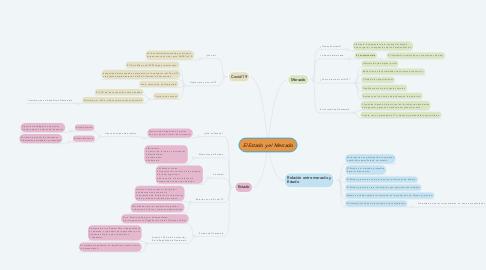 Mind Map: El Estado y el Mercado