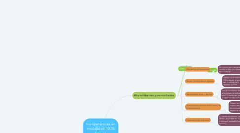 Mind Map: Competencias en modalidad 100% Virtual