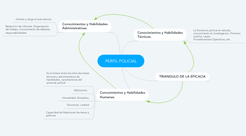 Mind Map: PERFIL POLICIAL
