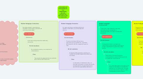 Mind Map: LOS MODELOS PEDAGÓGICOS Y LA ENSEÑANZA DE LAS CIENCIAS EN RELACIÓN CON EL DOCENTE