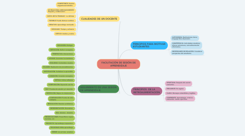 Mind Map: FACILITACIÓN DE SESIÓN DE APRENDIZAJE