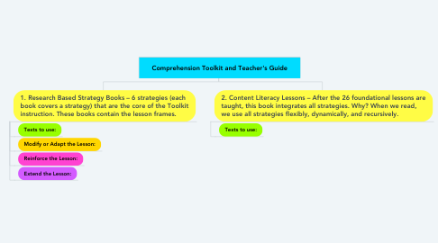 Mind Map: Comprehension Toolkit and Teacher's Guide