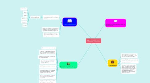 Mind Map: Mundos Virtuales