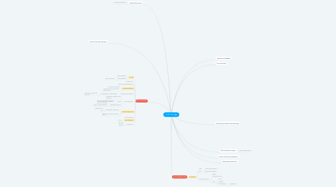 Mind Map: Power Sharing