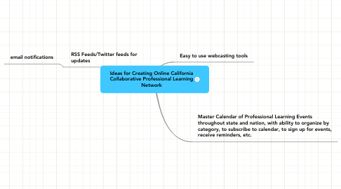 Mind Map: Ideas for Creating Online California Collaborative Professional Learning Network