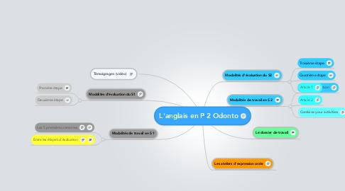 Mind Map: L'anglais en P 2 Odonto