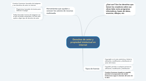 Mind Map: Derechos de autor y propiedad intelectual en internet