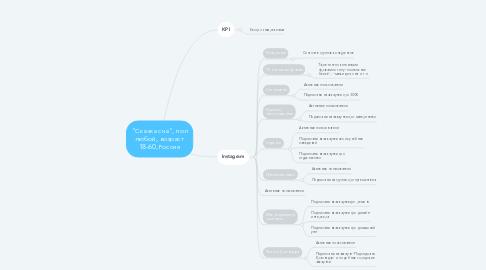 "Mind Map: ""Сказка сна"", пол любой, возраст 18-60, Россия"