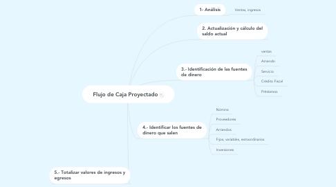 Mind Map: Flujo de Caja Proyectado