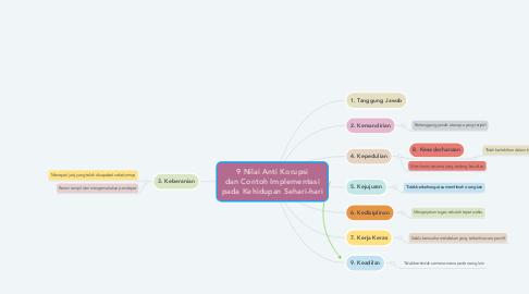 Mind Map: 9 Nilai Anti Korupsi dan Contoh Implementasi pada Kehidupan Sehari-hari