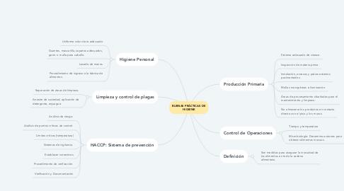 Mind Map: BUENAS PRÁCTICAS DE HIGIENE