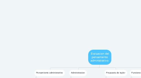 Mind Map: Evaluacion del pensamiento administrativo.