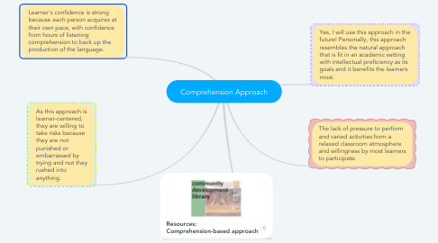 Mind Map: Comprehension Approach