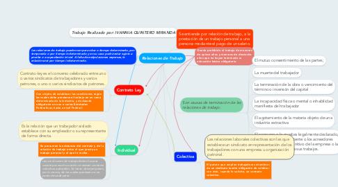Mind Map: Relaciones de Trabajo