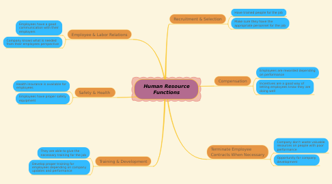 Mind Map: Human Resource Functions