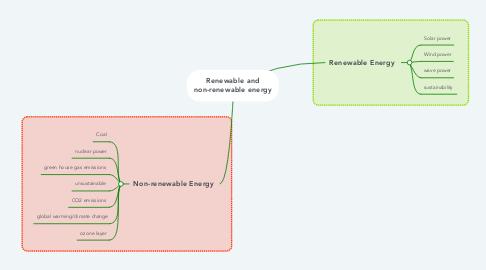 Mind Map: Renewable and non-renewable energy