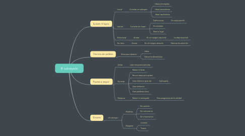 Mind Map: El subrayado